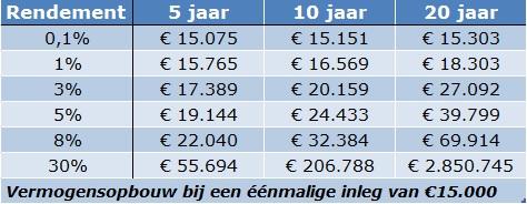 rendement bij eenmalige inleg €15000